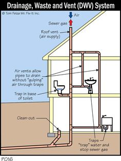 Plumbing Alteration Has Created Vacuum In Upstairs Toilets with regard to dimensions 3240 X 2430 Bathroom Vent Pipe - To avoid condensation on wall Plumbing Drains, Bathroom Plumbing, Plumbing Pipe, Bathroom Fixtures, Bathroom Drain, Bathtub Drain, Hall Bathroom, Sink Drain, Residential Plumbing