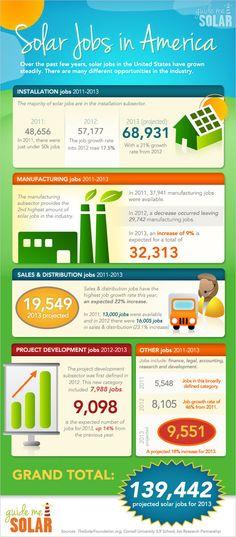 Solar Jobs in America 2011-2013