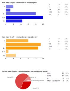 Google+ Communities: the preliminary survey results