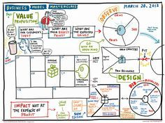 Home Business For Sale Sunshine Coast Business Model Canvas Examples, Business Canvas, Start Up Business, Starting A Business, Online Business, Strategy Business, Business Ideas, Innovation Strategy, Business Innovation