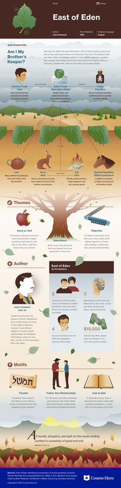 This study guide and infographic for John Steinbeck's East of Eden offer summary and analysis on themes, symbols, and other literary devices found in the text. Explore Course Hero's library of literature materials, including documents and Q&A pairs. American Literature, Classic Literature, Classic Books, Literature Books, Writers And Poets, Good Books, Books To Read, Reading Books, Book Infographic