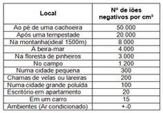 Concentração de iões negativos em vários ambientes