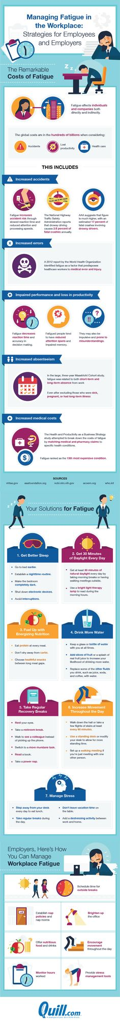 Managing Fatigue in