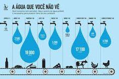 infográfico sustentabilidade - água1