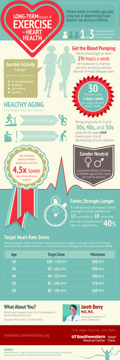 Exercising in your and plays an important role in reducing your heart disease risk. How are you getting active today? What Causes High Cholesterol, Lower Your Cholesterol, Cholesterol Lowering Foods, Cholesterol Levels, Heart Disease Facts, Heart Month, Protect Your Heart, Healthy Aging, Healthy Tips