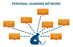 Creating and curating your digital professional learning network.