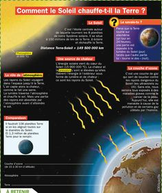 Educational infographic : comment-le-soleil-chauffe-t-il-la-terre French Classroom, French Resources, Sistema Solar, Teaching French, Above And Beyond, French Language, Physics, Learning, Ushuaia