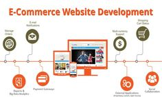 Hire best Web design development ecommerce online business website solution platform provider company, create your own online store and make money online. Website Development Company, Website Design Company, Design Development, Software Development, Website Designs, Application Development, Ecommerce Webdesign, Ecommerce Websites, Ecommerce Store