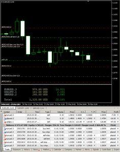 Earnforex.com indicators