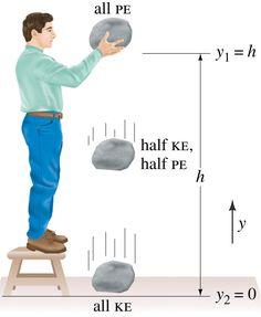 Gravitational & Potential Energy Diagram | TRAVEL | Pinterest | An ...