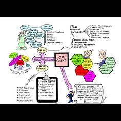 Peri Operative Care #nursing #nclexreview #nclex #review