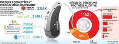 Santé : Cout d'une prothèse auditive
