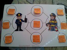 Second Grade: Comparing government services