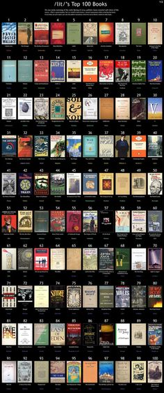 100 Must Read Books according to r/lit > 100 Books to read in order to understand every modern reference. My favorites are: Catcher in the Rye (J D Salinger), 1984 (George Orwell), and The Illiad &The Odyssey (Homer).
