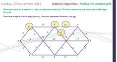<em>Decision</em> 1 - <em>Dijkstra</em>'s <em>Algorithm</em> (A-Level <em>Maths</em>)