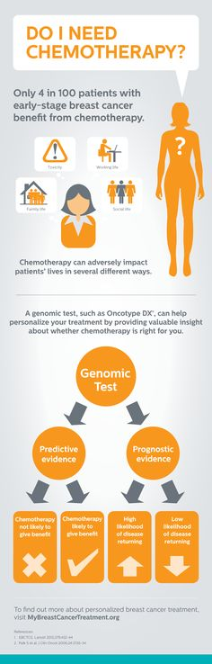 A genomic test for those with early-stage #breastcancer can provide patients with more information about their individual cancer and allow them to make a personalized treatment decision.