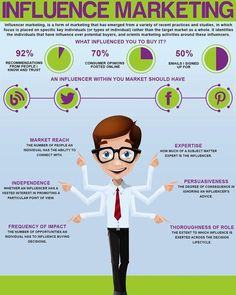 This Infographic explains why influencers have become key to client acquisition. Hiring Employees, Generation Z, Growth Hacking, Competitor Analysis, Influencer Marketing, It Network, Explain Why, Data Science, Customer Experience