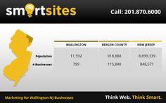 Marketing Statistics for Wallington New Jersey Businesses. 11,592 population, 799 businesses. #WallingtonNewJersey