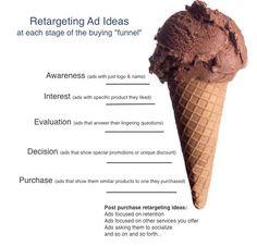 retargeting ad ideas