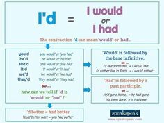 English grammar - I'd - I had or I would?