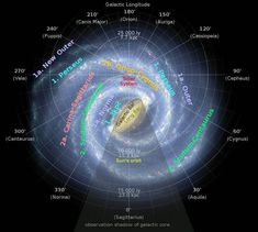 Map of our Galaxy