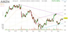 Stock Quote AMZN - 1st target 350, then 370, see trend lines, 1st day of b/o.