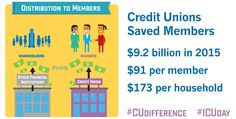 Wonderful benefits of being a credit union member! #CUdifference #ICUday