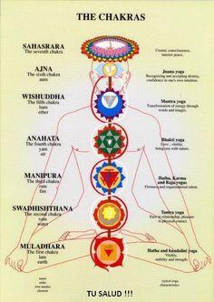 Yoga Chakra mantras and the relevance between mind and body. Yoga Chakra mantras and the relevance between mind and body. Yoga Kundalini, Pranayama, Bhakti Yoga, Tantra, Tantric Yoga, Was Ist Reiki, Jnana Yoga, Shiatsu, Cosmic Consciousness