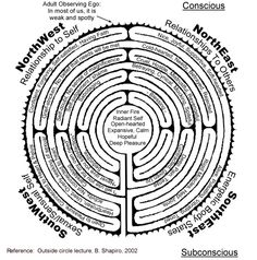 body labyrinth