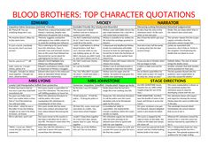 Blood Brothers Eduqas GCSE bundle by - Teaching Resources - Tes Big Brother Quotes, Little Boy Quotes, Brother Birthday Quotes, Revision Notes, Study Notes, Revision Tips, Gcse Questions, Gcse Drama, English Literature Notes