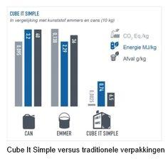 Duurzame verpakking Uzin-producten
