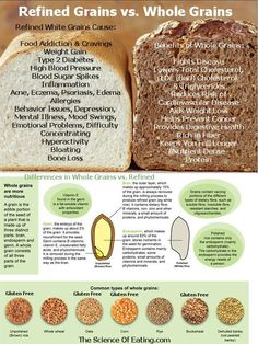 Food infographic Choosing Whole Grains over white, refined products that are devoid of nutrients . Infographic Description Choosing Whole Grains over Whole Grains List, Benefits Of Whole Grains, Whole Grain Foods, Whole Grain Bread Benefits, Low Carb Diets, Leaky Gut, Healthy Mind, Healthy Eating, Healthy Foods