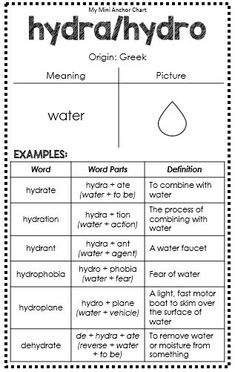 Greek and Latin Roots Anchor Charts - hydra/hydro - great for interactive journals Teaching Latin, Teaching Vocabulary, Vocabulary Building, Vocabulary Activities, Vocabulary Words, Teaching Writing, English Vocabulary, Writing Lessons, English Words