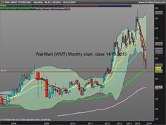 Wal-Mart : why the new débâcle wasn't a surprise on the charts... Quickly approaching long term supports. kiss4emm  Keep It Simple and Safe for Easy Money Making.