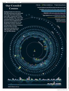"""Our Crowded Cosmos [Graphic by Jan Willem Tulp; SOURCE: data from NASA exoplanet archive http://exoplanetarchive.ipac.caltech.edu; for """"The Dawn of Distant Skies"""" by Michael D. Lemonick, Scientific American, July 2013]"""