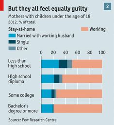 After falling for years, the proportion of mums who stay at home is rising