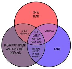 22 Venn Diagrams Only British People Will Understand