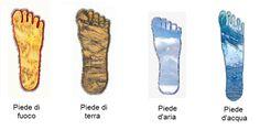 """Vere e proprie opere d'arte e capolavori d'ingegneria, i piedi sono costituiti da 26 ossa sostenute da muscoli e legamenti, in un perfetto ensemble creato per funzionare all'unisono e in perfetta armonia"""". Intanto, non tutti sanno che, lunghezza a parte, i piedi possono avere forme anche estremamente differenti: in linea di massima se ne possono …"""