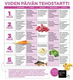 Laihdutus hyvään alkuun Super-Jutan dieetillä - Artikkelit - Kiloklubi