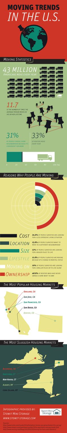 24.6% of people surveyed want to move to find a less expensive living situation. 13.6% of people surveyed want to move to a different neighborhood. Read through this infographic from a high quality storage unit provider in Sunnyvale to see other common reasons why people move.