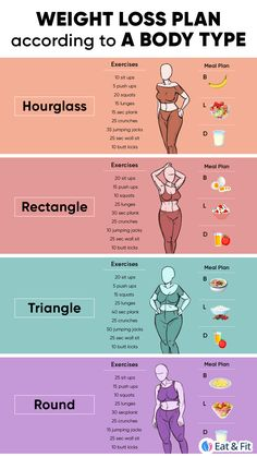 Body Workout At Home, Gym Workout Tips, Fitness Workout For Women, At Home Workout Plan, At Home Workouts, Workout Body, Workout Diet, Workout Quotes, Body Workouts