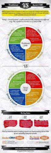 CRM & Social CRM #scrm