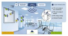Solution Finder for Energy Harvesting Wireless Products for Building Automation Building Management System, Energy Harvesting, Cost Saving, New Construction, Save Energy, Pilot, Software, Floor Plans, Learning