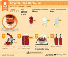 Простой рецепт клюквенной настойки | Рецепты в инфографике | Кухня | Аргументы и Факты