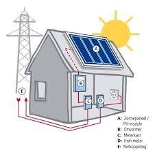 Afbeeldingsresultaat voor de meest duurzame energie opwekkers
