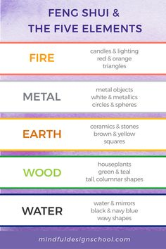 The five elements are the basic components that make up life and the world around us: fire, metal, earth, wood, and water. In feng shui, the elements are more than their physical manifestations; they're also types of qi (energy) that correspond to those materials. Each different element has a different type of energy, and each one impacts how we think and act. Check out our blog for feng shui tips & home decor ideas to begin working with the five elements. #homedecor #fiveelements #fengshui Metal Earth, Feng Shui Tips, Fifth Element, Black And Navy, School Design, Mindfulness, Decor Ideas, Fire, Teaching