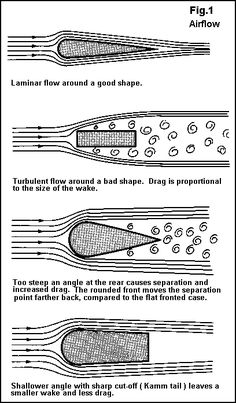 Tony Foale Designs, article on motorcycle aerodynamics.