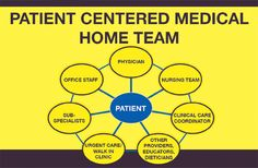 KCIM: A Patient-Centered Medical Home – Providing Care for All Stages of Life    http://kchealthandwellness.com/kcim-a-patient-centered-medical-home-providing-care-for-all-stages-of-life/#