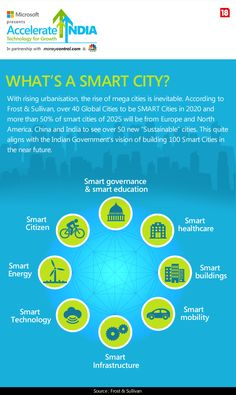 Accelerate India - Moneycontrol.com : What's in a Smart City
