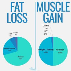FAT LOSS VS MUSCLE GAIN by @jmaxfitness - They say training is 80% nutrition and 20% training, but it's a bit more difficult than that. -…
